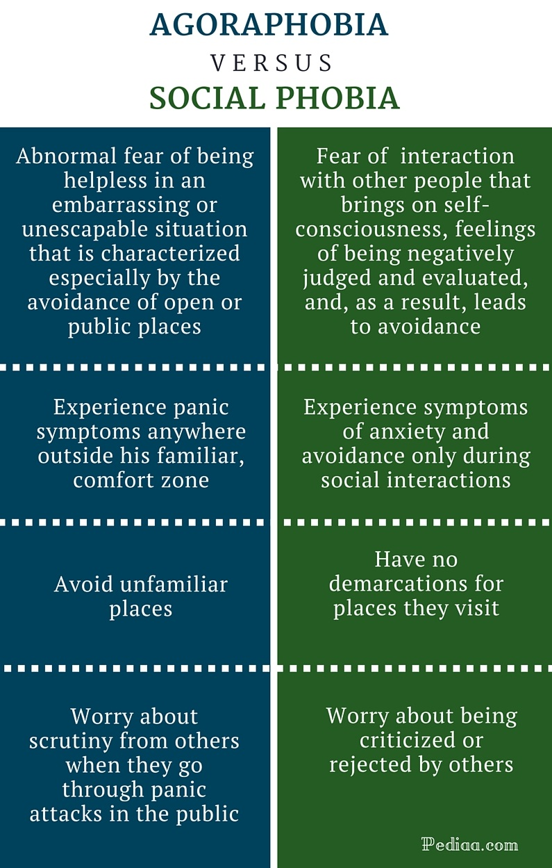 Difference-Between-Agoraphobia-and-Social-Phobia-infographic.jpg