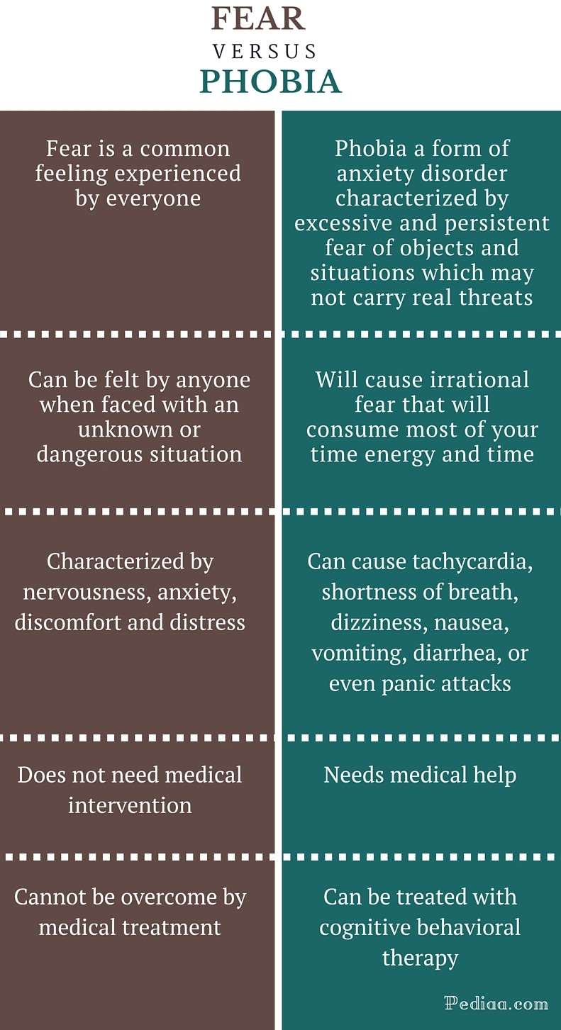 Difference-Between-Fear-and-Phobia-infographic.jpg