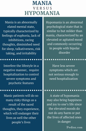 Difference-Between-Mania-and-Hypomania-infographic1.jpg